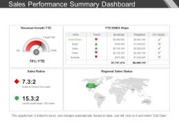 Sales Performance Summary Dashboard Presentation Outline