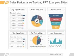 Sales Performance Tracking Ppt Examples Slides