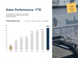 Sales Performance Ytd Ppt Powerpoint Presentation Outline Background Image