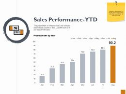 Sales Performance Ytd Ppt Powerpoint Presentation Outline Summary