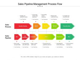 Sales Pipeline Management Process Flow