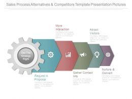 Sales Process Alternatives And Competitors Template Presentation Pictures