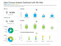 Sales Process Analysis Dashboard With Win Rate Powerpoint Template