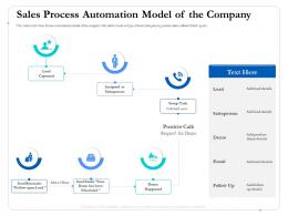 Sales Process Automation Model Of The Company Captured Ppt Template