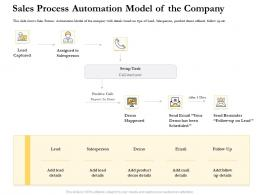 Sales Process Automation Model Of The Company Ppt Demonstration