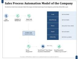 Sales Process Automation Model Of The Company Product Demo Details Ppt Template