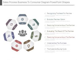 Sales Process Business To Consumer Diagram Powerpoint Shapes