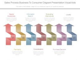 Sales Process Business To Consumer Diagram Presentation Visual Aids