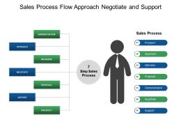 Sales Process Flow Approach Negotiate And Support