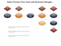 Sales Process Flow Chart With Business Manager And Issue Form
