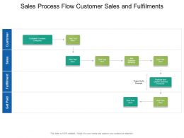 Sales Process Flow Customer Sales And Fulfilments
