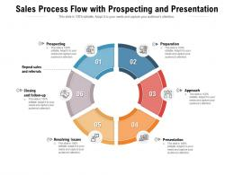 Sales Process Flow With Prospecting And Presentation