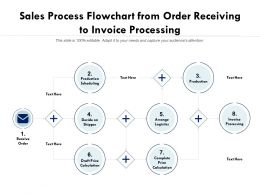 Sales Process Flowchart From Order Receiving To Invoice Processing