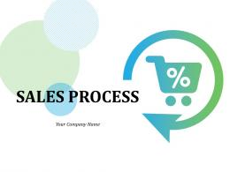 Sales Process Identify Initiatives Create Value Proposition Competitive Strategy Validate Solution