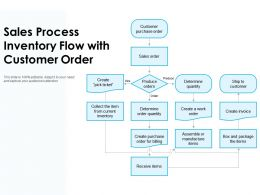 Sales Process Inventory Flow With Customer Order