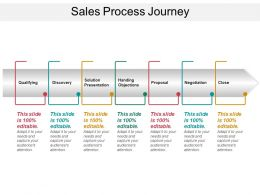 Sales Process Journey 1