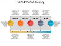 sales_process_journey_3_Slide01
