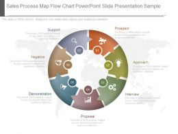 Sales Process Map Flow Chart Powerpoint Slide Presentation Sample