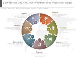 Sales Process Map Flow Chart Powerpoint Slide Presentation Sample