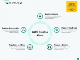 Sales Process Present Ppt Powerpoint Presentation Pictures Show