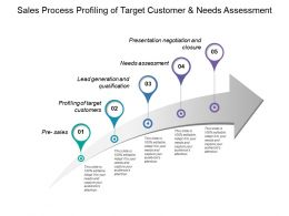 Sales Process Profiling Of Target Customer And Needs Assessment