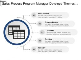Sales Process Program Manager Develops Themes Business Plan
