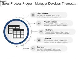 Sales Process Program Manager Develops Themes Business Plan