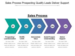Sales Process Prospecting Qualify Leads Deliver Support