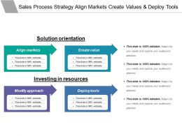 Sales Process Strategy Align Markets Create Values And Deploy Tools