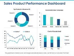 Sales Product Performance Dashboard Incremental Sales Campaign