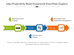 Sales Productivity Model Framework Powerpoint Graphics