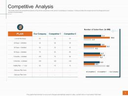 Sales Profitability Decrease Telecom Company Competitive Analysis Ppt Model Introduction