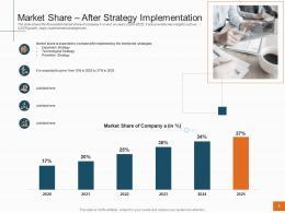 Sales Profitability Decrease Telecom Company Market Share After Strategy Implementation Ppt Grid