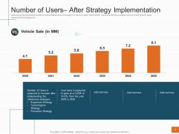 Sales Profitability Decrease Telecom Company Number Of Users After Strategy Implementation Ppt Tips