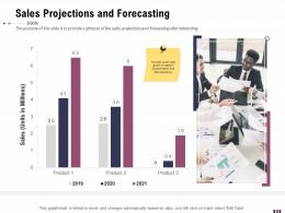 Sales Projections And Forecasting Rebranding And Relaunching Ppt Ideas