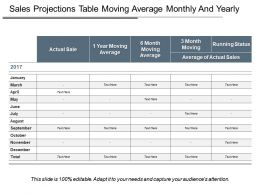 Sales Projections Table Moving Average Monthly And Yearly