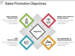 Sales Promotion Objectives Powerpoint Guide
