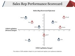 Sales Rep Performance Scorecard Ppt Examples Professional