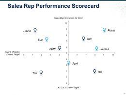 Sales Rep Performance Scorecard Ppt Slide