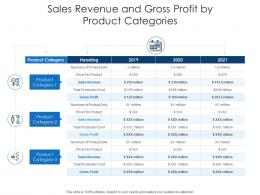 Sales Revenue And Gross Profit By Product Categories