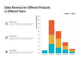 Sales Revenue For Different Products In Different Years