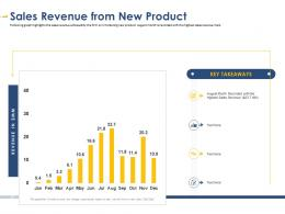 Sales Revenue From New Product Developing Integrated Marketing Plan New Product Launch