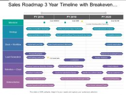Sales Roadmap 3 Year Timeline With Breakeven Competitive Analysis And Automation