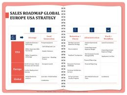 Sales Roadmap Global Europe USA Strategy Churn Powerpoint Presentation Graphics Download