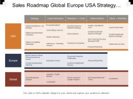 Sales Roadmap Global Europe Usa Strategy Launch Analysis Swimlane