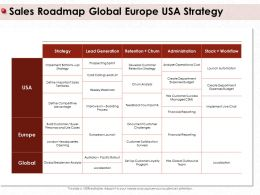 Sales Roadmap Global Europe USA Strategy Pacific Rollout Ppt Powerpoint Presentation Gallery Designs