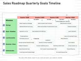 Sales Roadmap Quarterly Goals Timeline Administration Ppt Presentation Rules
