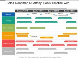 Sales Roadmap Quarterly Goals Timeline With Competitive Advantage Sales Territories And Financial Reporting