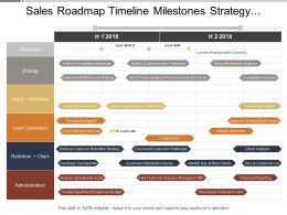 Sales Roadmap Timeline Milestones Strategy Lead Generation Retention Administration