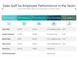 Sales Spiff For Employee Performance In The Team